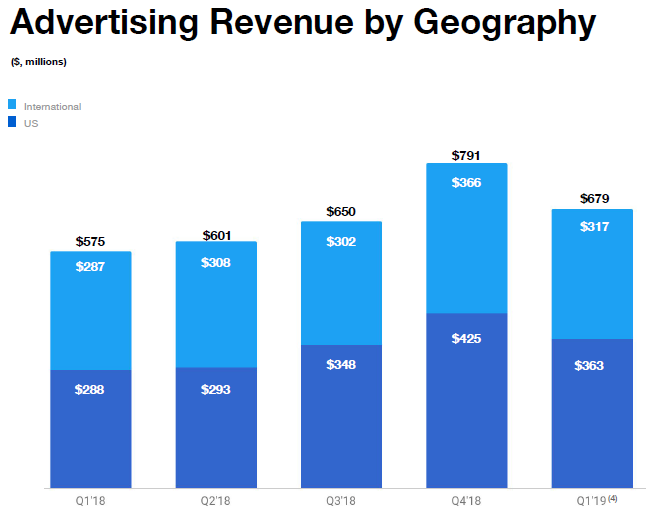 Advertising Revenue by Geography.png