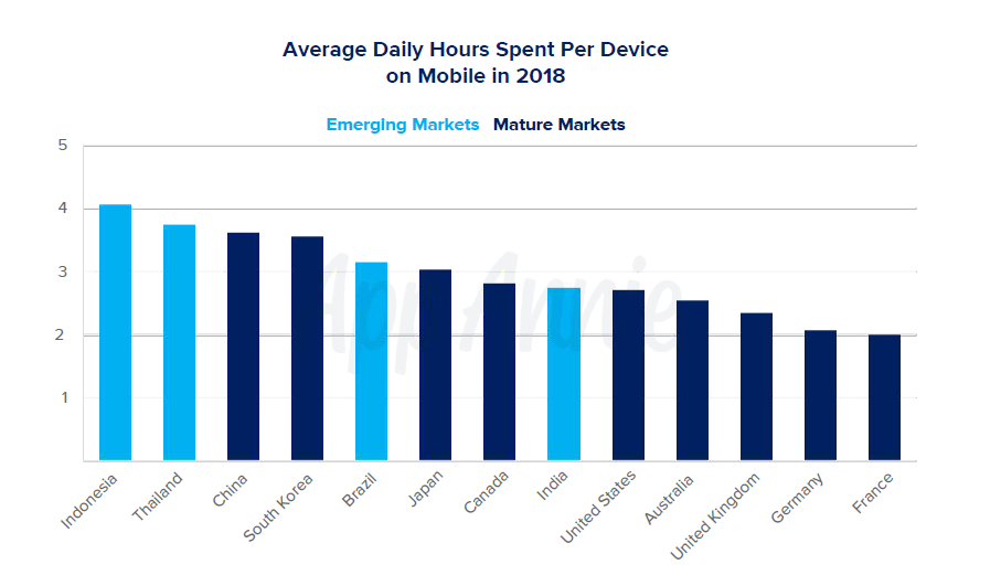 Average Daily Hours Spent Per Device on Mobile in 2018.png