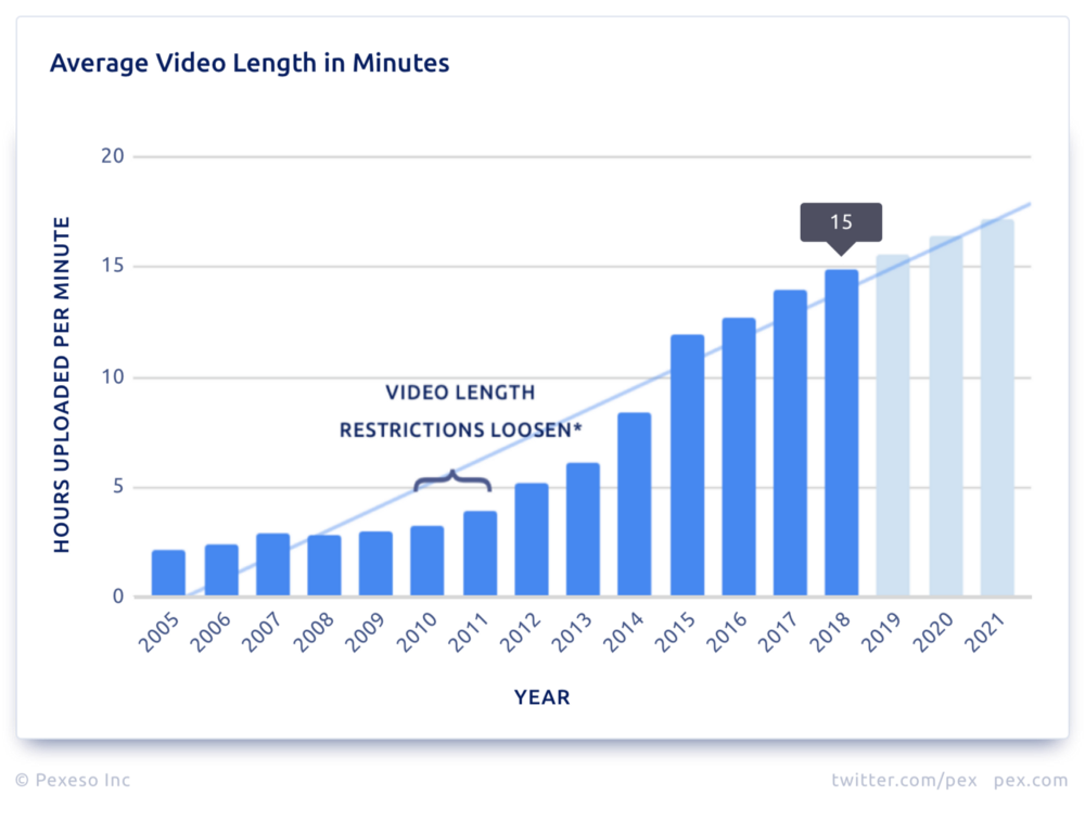 Average Video Length in Minutes.png