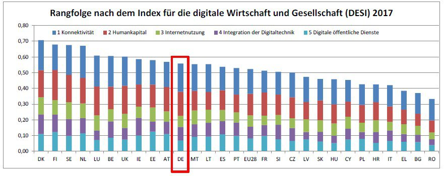 Digital Economy and Society Index