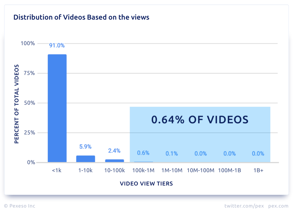 Distribution of Videos Based on the views.png