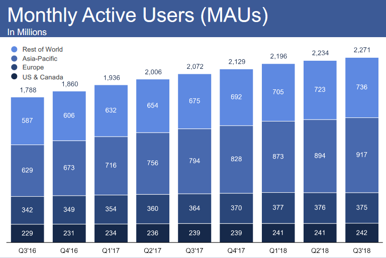 Facebook Montly Active Users.png