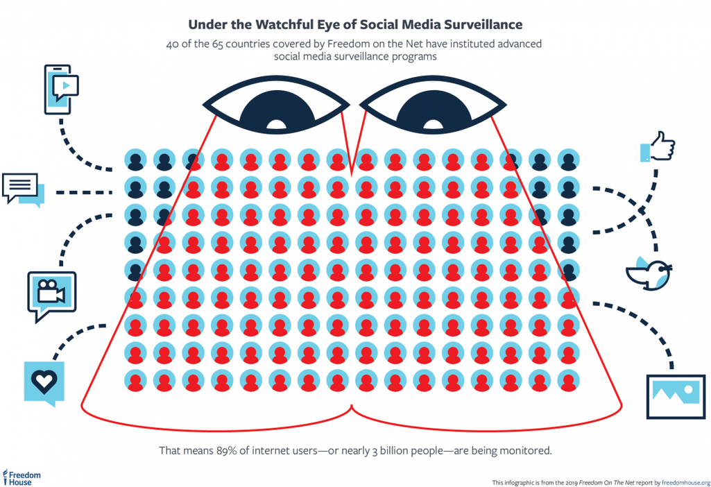 Freedom on the Net Report 2019 Social Media Surveillance.png