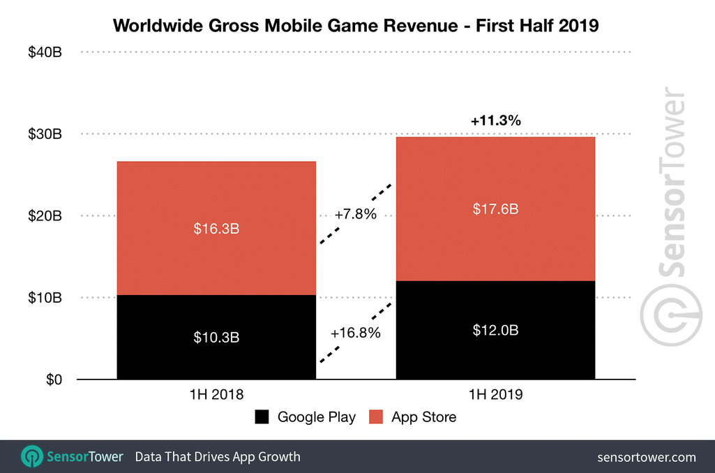 Gross Mobile Revenue.png
