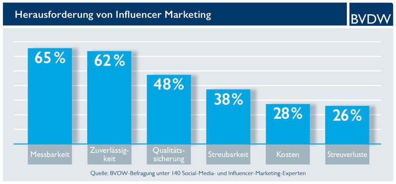 Herausforderung von Influencer Marketing.jpg