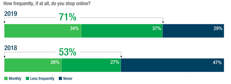 How frequently if at all do you shop online.png