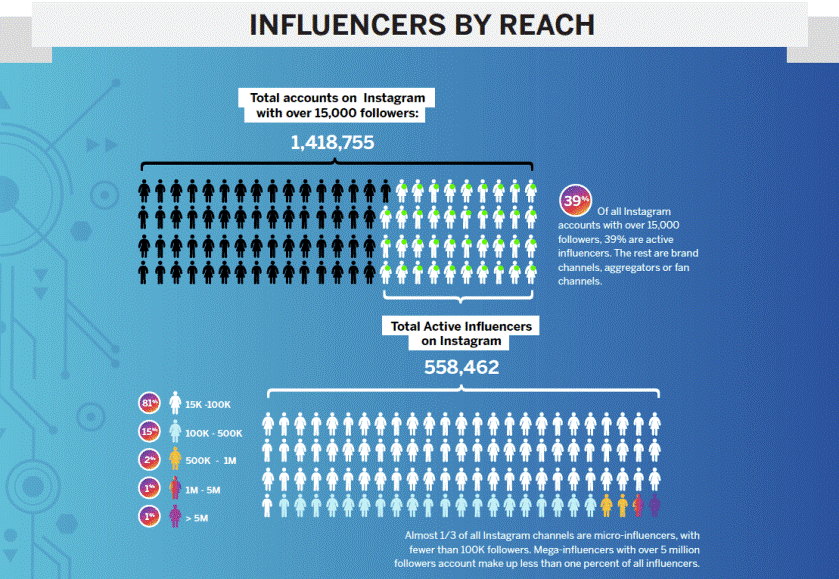 Influencer By Reach.png