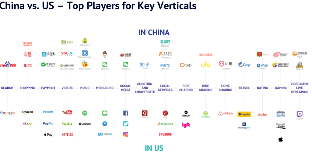 China vs US Top Players for Key Verticals.png