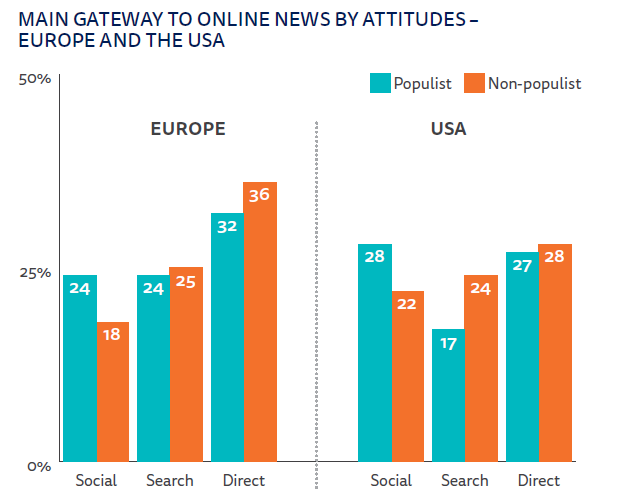 Main gateway to online news by atttides - europe and the usa.png
