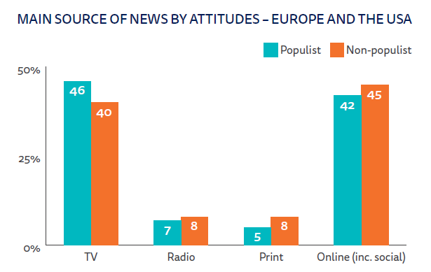 Main source of news by attitudes - europe and the usa.png