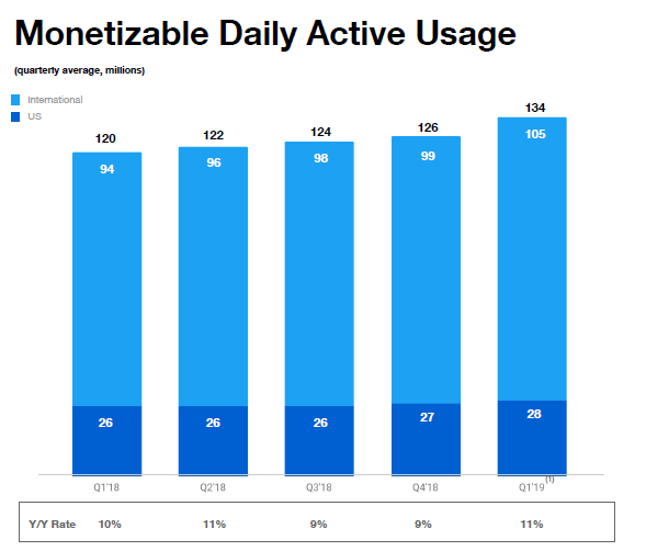 Monetizable Daily Active Usage.png