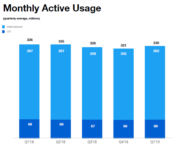 Monthly Active Usage.png