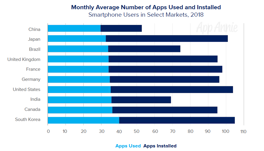 Monthly Average Number of Apps Used and Installed.png