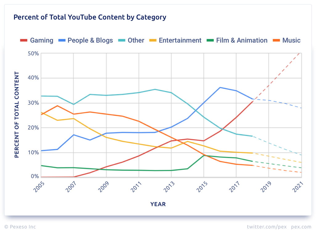 Percent of Total YouTube Content by Category.png