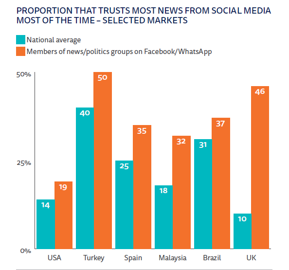 Proportion that trusts most news from social media most of the time - selected markets.png