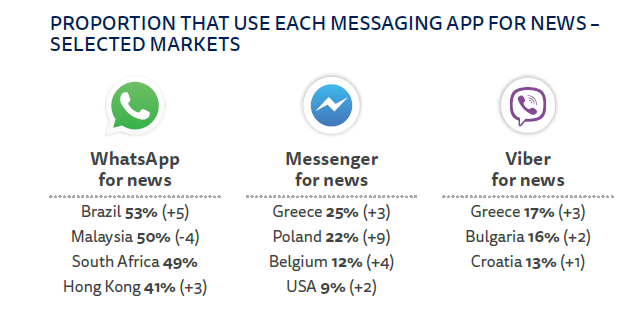 Proportion that use each messaging app for news - selected markets.png