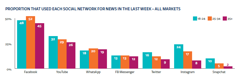 Proportion that use each social network for news - all markets.png