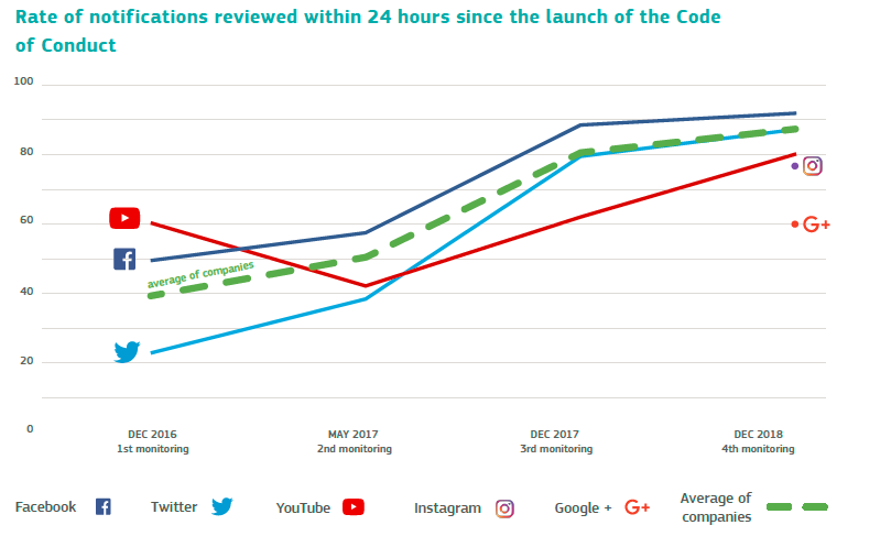 Rate of notifications reviewed within 24 hours sind launch of the code of conduct.png
