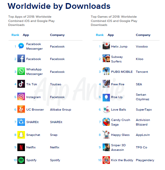 Top 10 Apps of 2018 Worldwide by Downloads.png