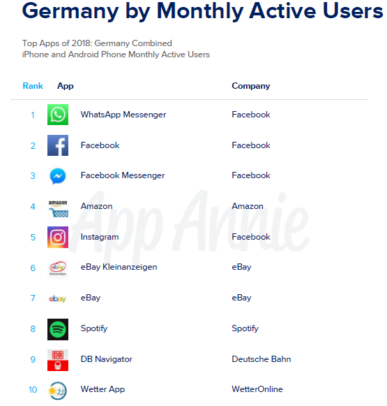 Top Apps of 2018 Germany by Monthly Active Users.png