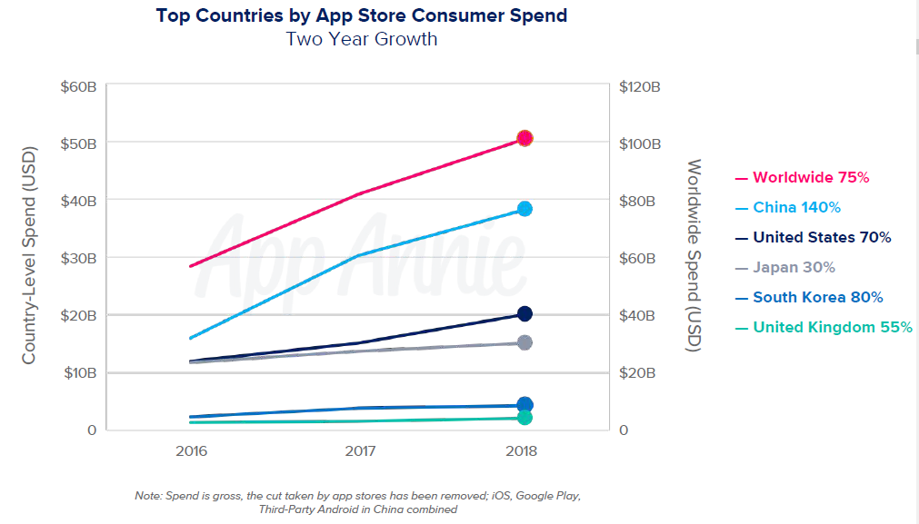 Top Countries by App Store Consumer Spend.png