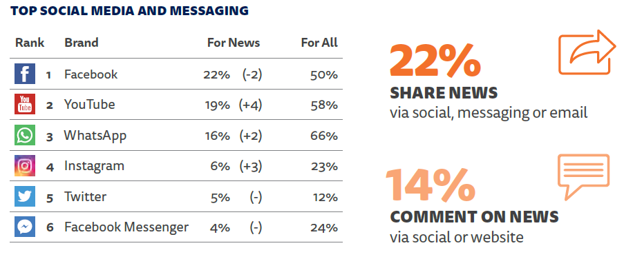 Top social media and messaging germany.png
