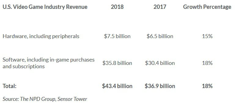 US Video Game Industry Revenue.jpg