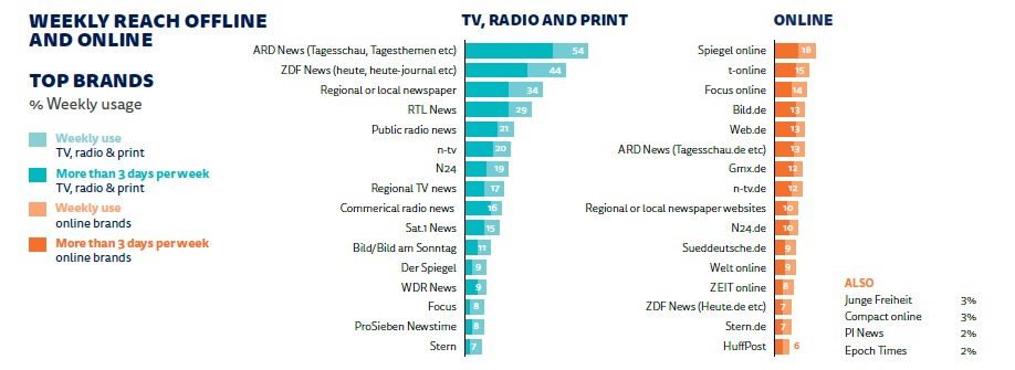 Weekly reach offline and online news channels.png