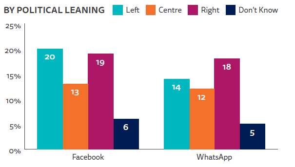 Whatsapp and facebook groups by political leaning.png