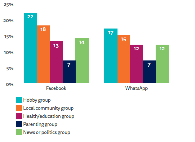Whatsapp and facebook groups by topics.png
