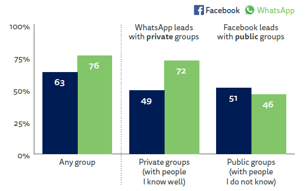 Whatsapp leads with private groups - facebook with public groups.png